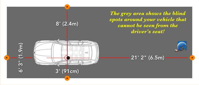 The blind spots around an average size vehicle. Shoulder checking will compensate for these limitations.