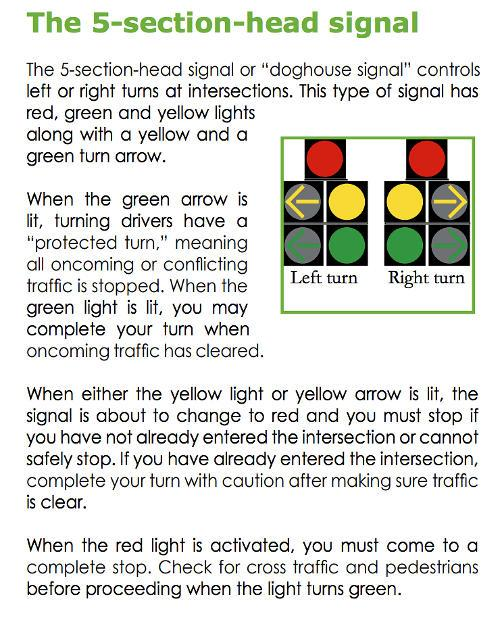 "The DMV handbook for the state of Michigan uses these ""doghouse signals"" to control right and left turns at complex intersections."